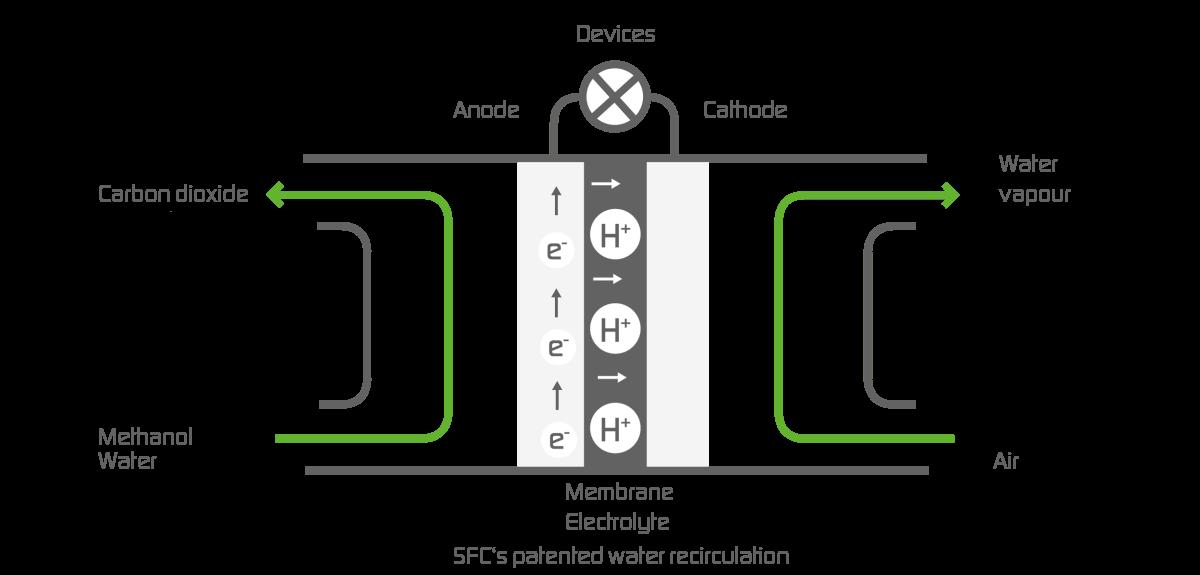Technology - SFC Energy